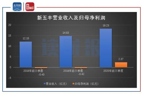 新五丰拟定增扩产 高猪价增厚业绩 年内四度投资完善产业链
