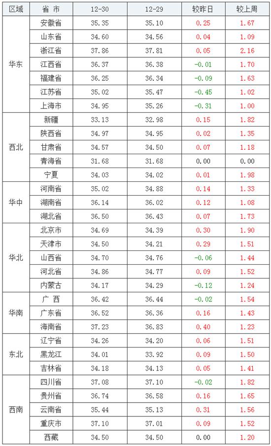 最新生猪报价:猪价涨势变缓,21涨、2平、8跌