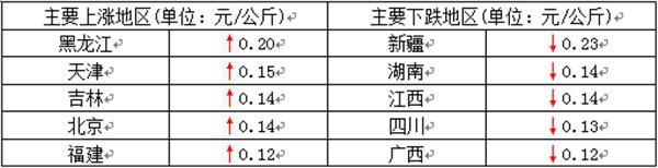 CFT猪评:猪价上涨范围扩大 12月进口再增30%(2021年1月26日)