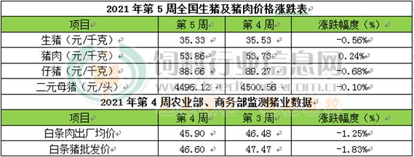 CFT第5周周评:鲜销需求旺盛猪肉价格持续上涨 但猪价继续走跌