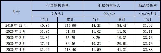 新希望去年12月生猪销售收入逾39亿元 同比增长157%