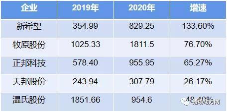牧原、温氏、正邦、新希望、天邦2020年卖猪成绩大PK