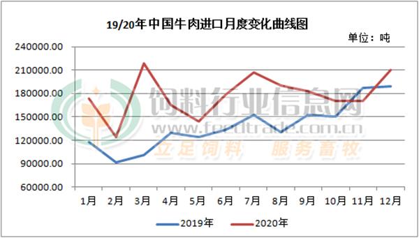2月猪肉进口增长60%禽肉增长80%