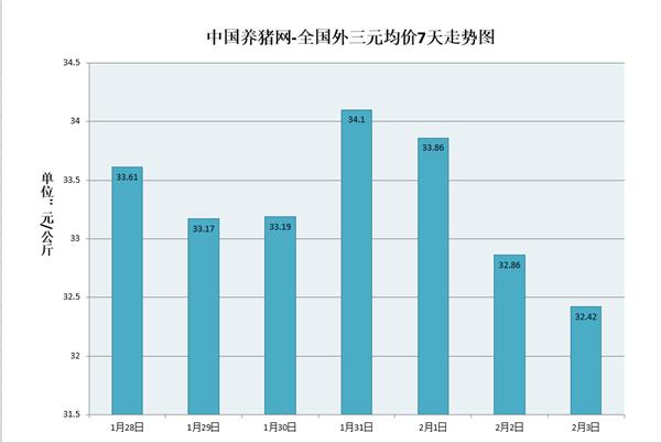 春节前猪价屡创新低!