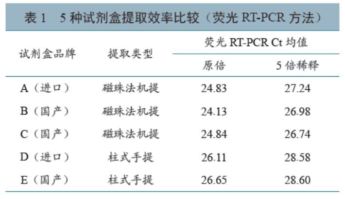 应用猪繁殖与呼吸综合征核酸标准物质比较5种核酸提取试剂盒