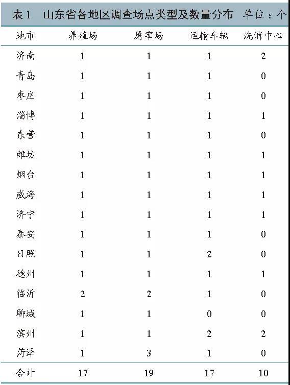 山东省生猪养殖至屠宰环节猪圆环病毒2型污染情况调查