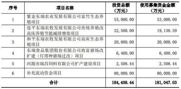 东瑞股份IPO过会成功,养殖利润高于同行业均值