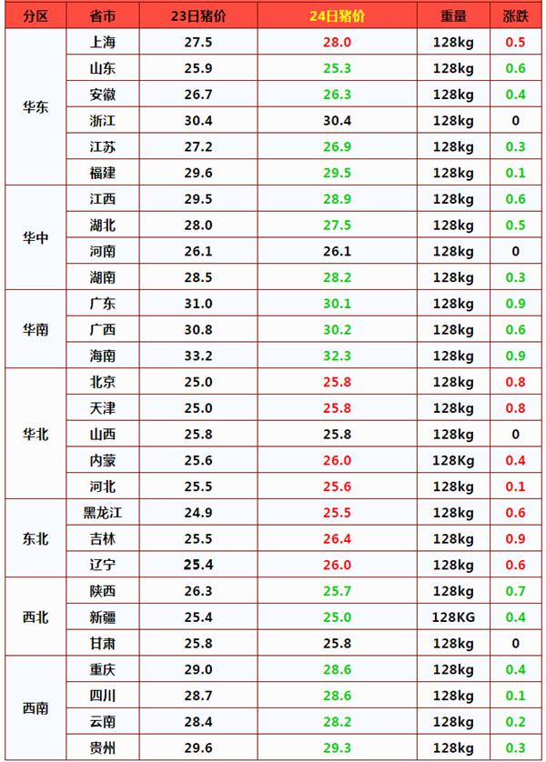 猪价、粮价预警:2月24日,猪价、玉米价格已更新,后市如何?