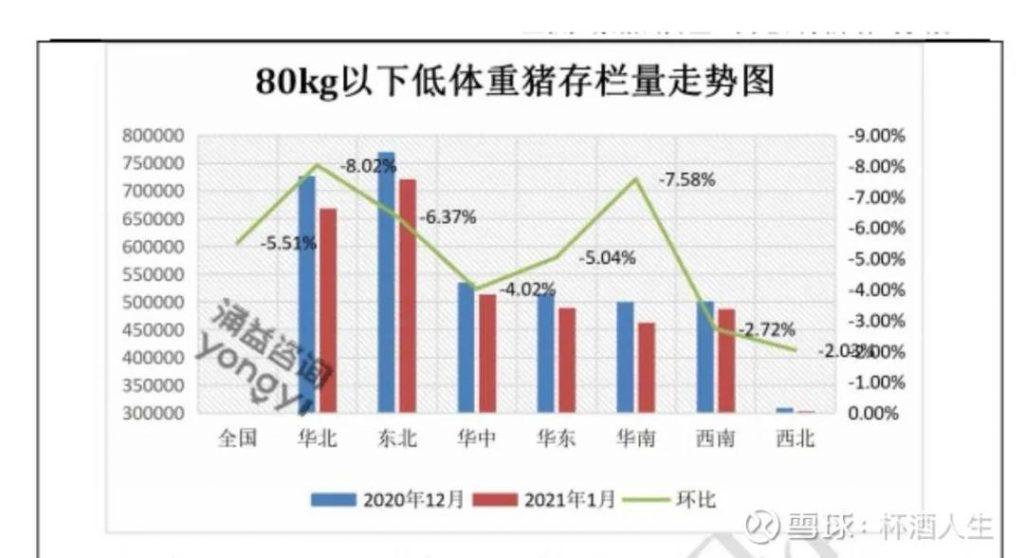 机构调研:生猪产能一月份受损严重,仔猪价反弹至1700元!