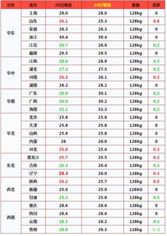 近期育肥猪价低至12元每斤,仔猪价却高达75元!原因很现实