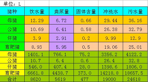 猪只的各项指标分享(各阶段生长最适温度,采食量,饲养密度,饮水量)