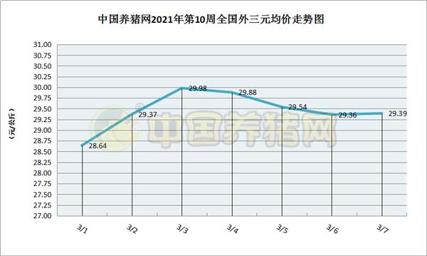 养殖户大批抛售生猪,市场缺猪,猪价持续上涨(第10周综述)