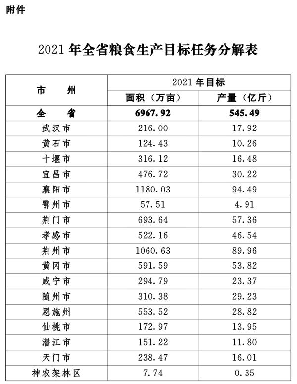 """021年粮食生产最强指令!"""""""