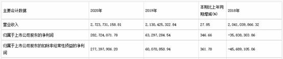 新五丰净利润同比增长346.66% 扩产增能降低成本抵御猪周期