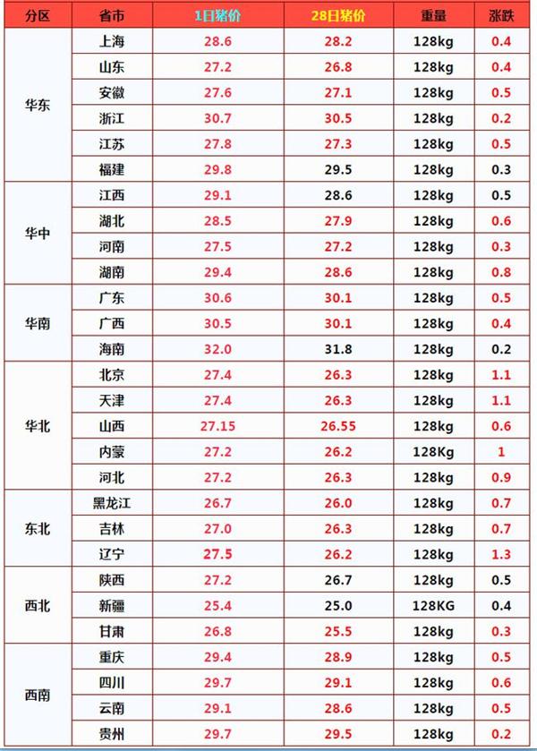 """涨翻天!28省市猪价""""涨红"""",北方多地大涨超1元,咋回事?"""