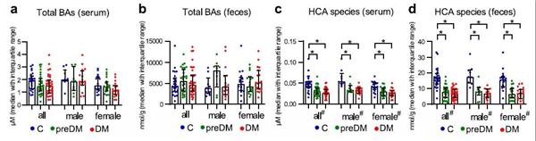 Nature 子刊:发现猪胆酸可以作为代谢紊乱的生物标志物
