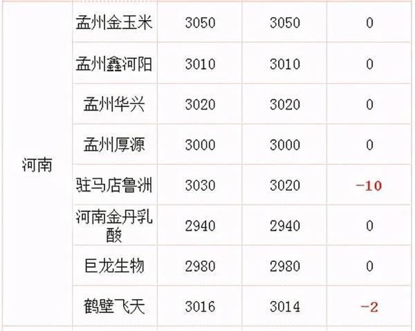 """玉米越控越涨,1.6元阵地""""兵临城下""""!为啥粮贩子却有些心慌?"""