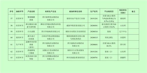 """021年第一期兽药抽检情况公布,河南美迪亚、四川豪士、山东华宏、浙江歌德等被列为重点监控企业"""""""