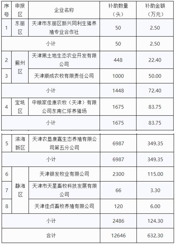 买母猪每头补500元!天津市公布能繁母猪购置补助资金