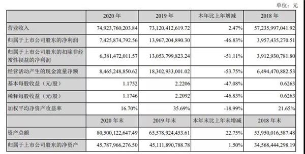 温氏股份:2020年盈利74.26亿元,同比减少46.83%