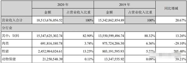 唐人神发布2020年报:净利9.5亿元、养一头猪赚千元 饲料业务毛利率连年下滑