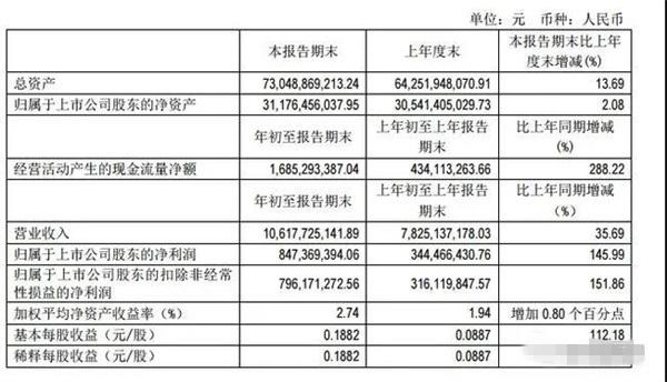 饲料销量超520万吨!通威继续发威,今年第一季利润增长145.99%!