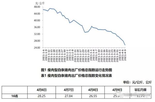 """00亿养猪大户业绩暴跌,股价逼近跌停!"""""""